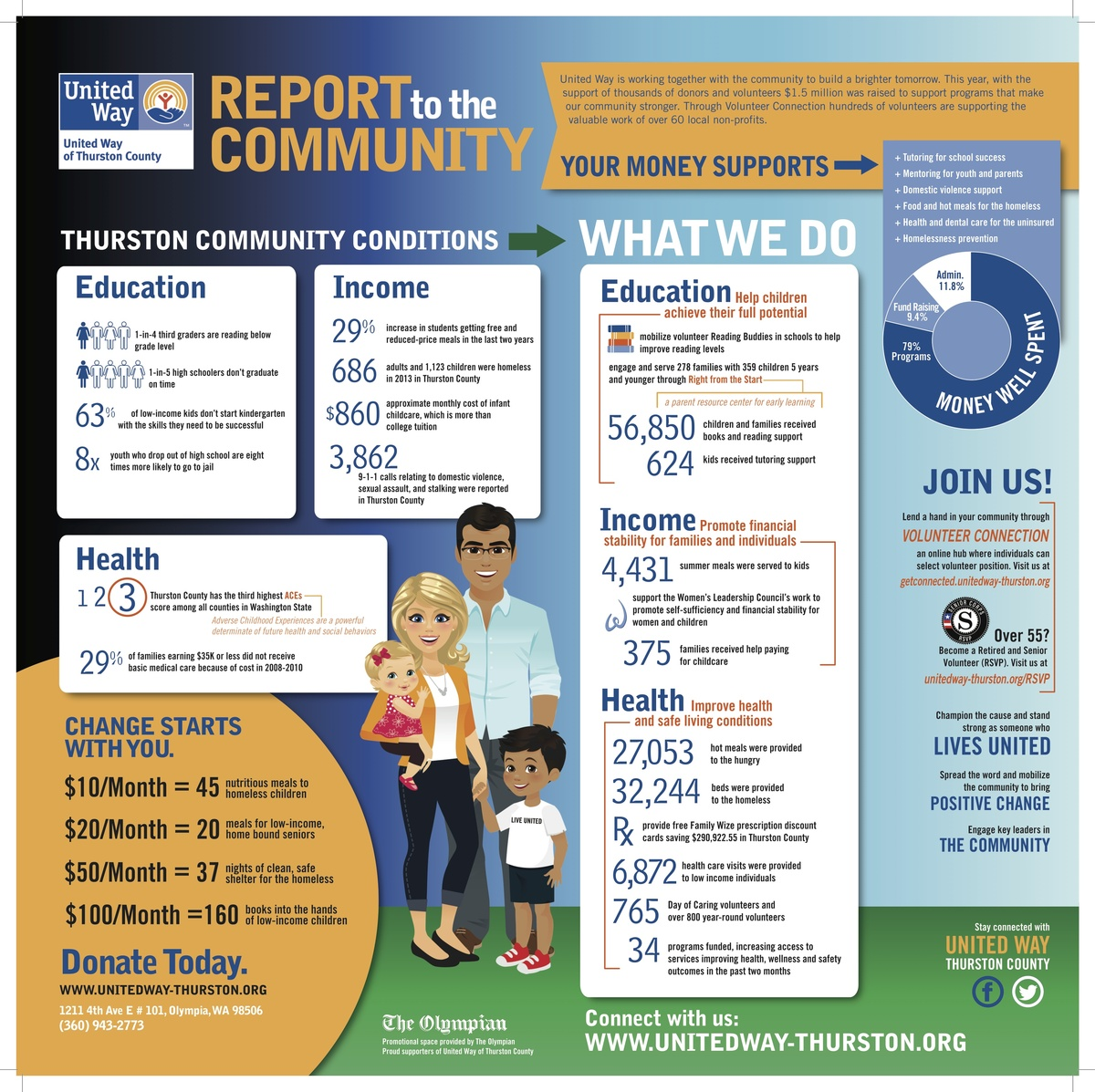 Campaign Toolkit   United Way of Thurston County